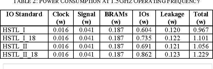 Design of low power SRAM on Artix-7 FPGA - Semantic Scholar