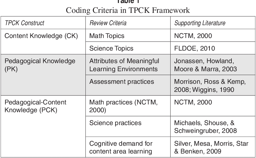 PDF] Using TPCK as a lens to study the practices of math and