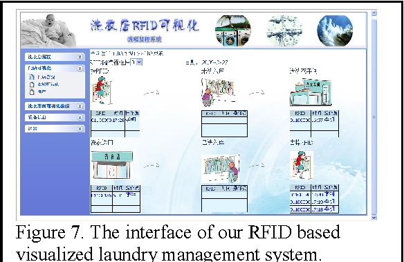 Figure 7 from A Flexible Architecture for RFID Based Laundry