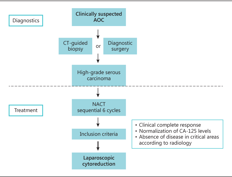 Oncologic Concerns Regarding Laparoscopic Cytoreductive Surgery In Patients With Advanced Ovarian Cancer Submitted To Neoadjuvant Chemotherapy Semantic Scholar