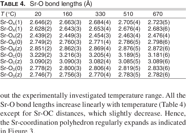 Single-crystal in situ high-temperature structural