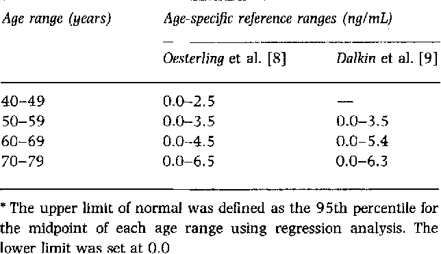 Table 3 from Serum prostate-specific antigen in a community