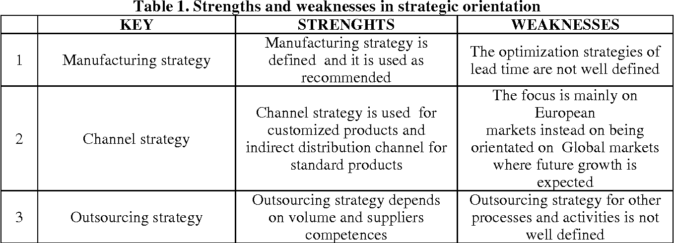 PDF] Strengths And Weaknesses Of Current Supply Chain