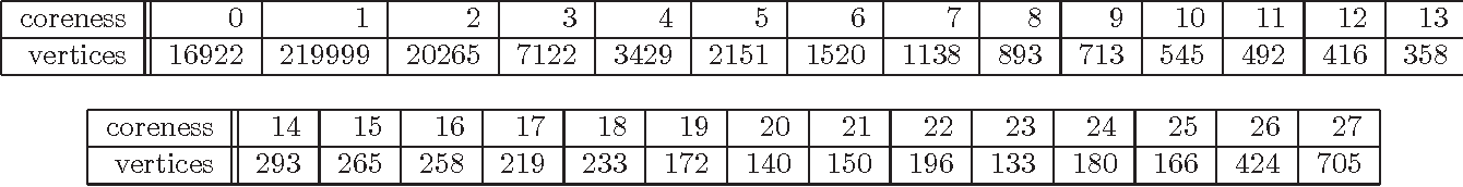 table 6.9