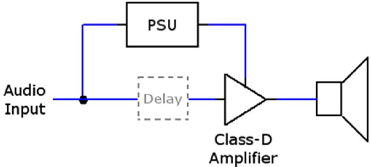 Figure 5 from Improving the efficiency of class-D audio