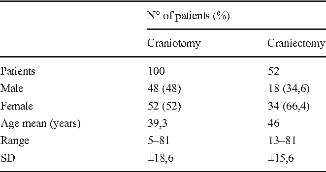Table 1 from Craniotomy vs  craniectomy for posterior fossa