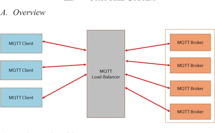 Figure 1 from A scalable and low-cost MQTT broker clustering