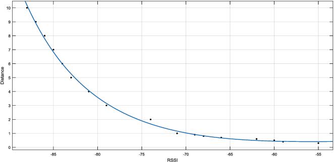 Figure 1 from Estimate distance measurement using NodeMCU