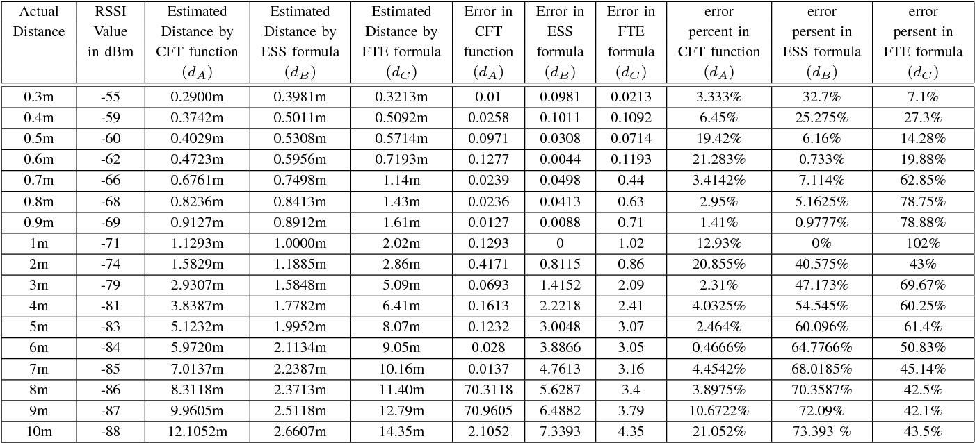 Table III from Estimate distance measurement using NodeMCU