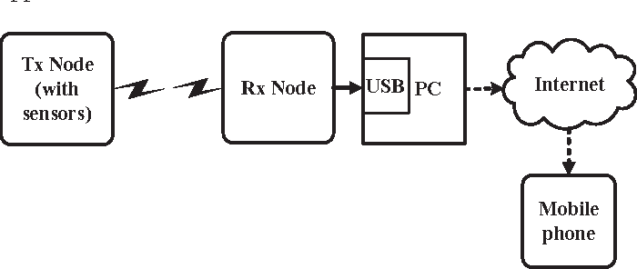 Figure 1 from IoT enabled environmental monitoring system