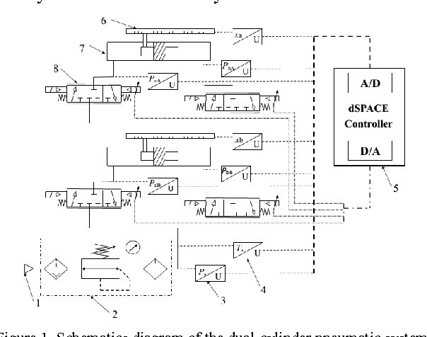 air cylinder schematic figure 1 from adaptive robust synchronous control of a individual  adaptive robust synchronous