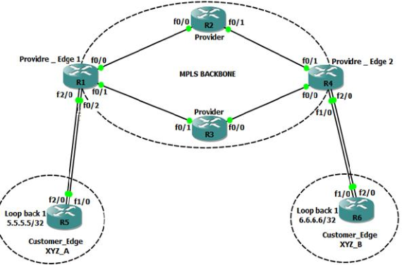 PDF] Comparative Analysis of MPLS Layer 2 VPN Techniques