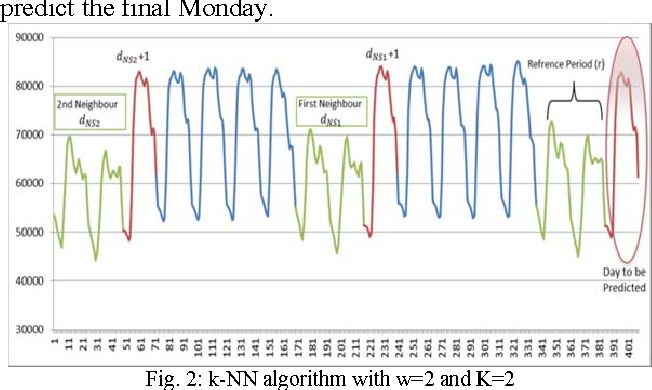 Multivariate k-nearest neighbour regression for time series