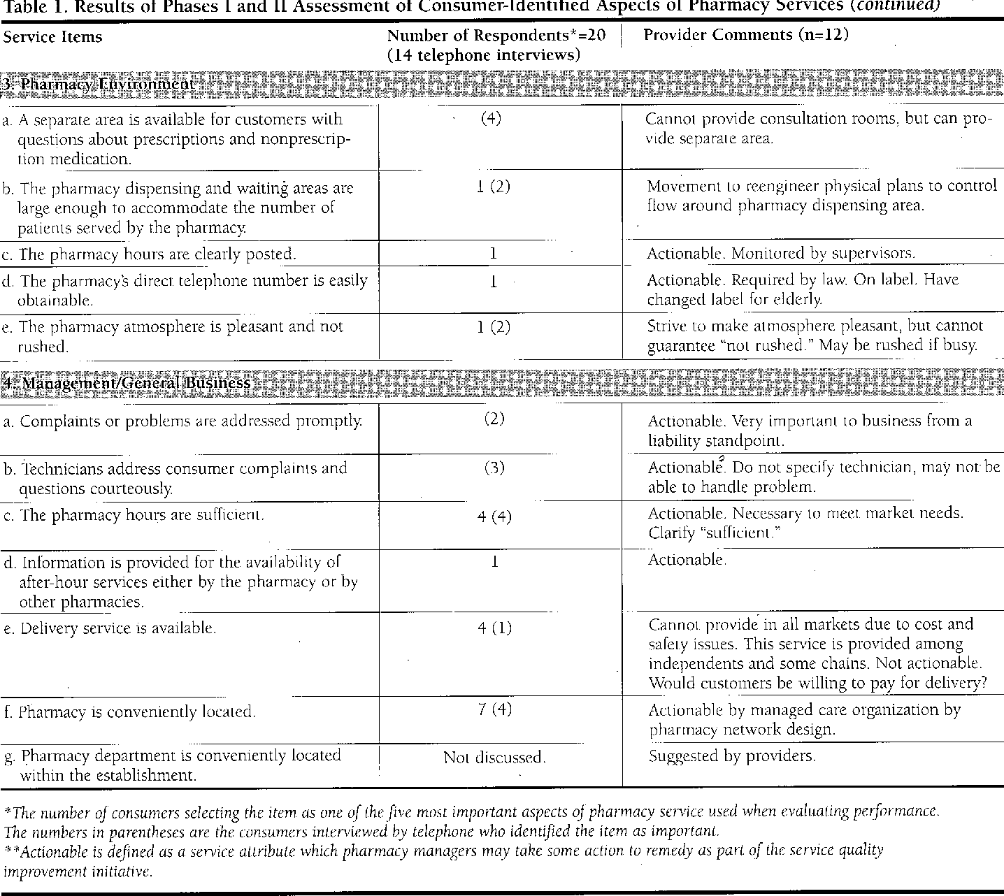 Table 1 from Response-Oriented Patient Evaluation Survey