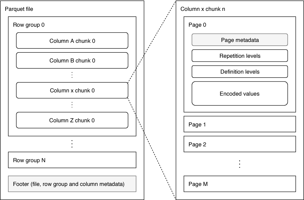Figure 2 9 from Predicate Pushdown in Parquet and Databricks