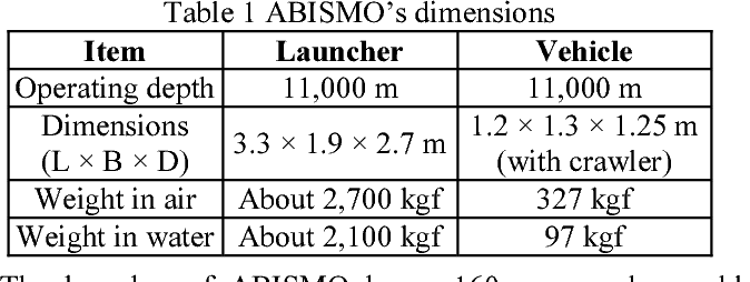 "Full depth ROV ""ABISMO"" and its transponder - Semantic Scholar"