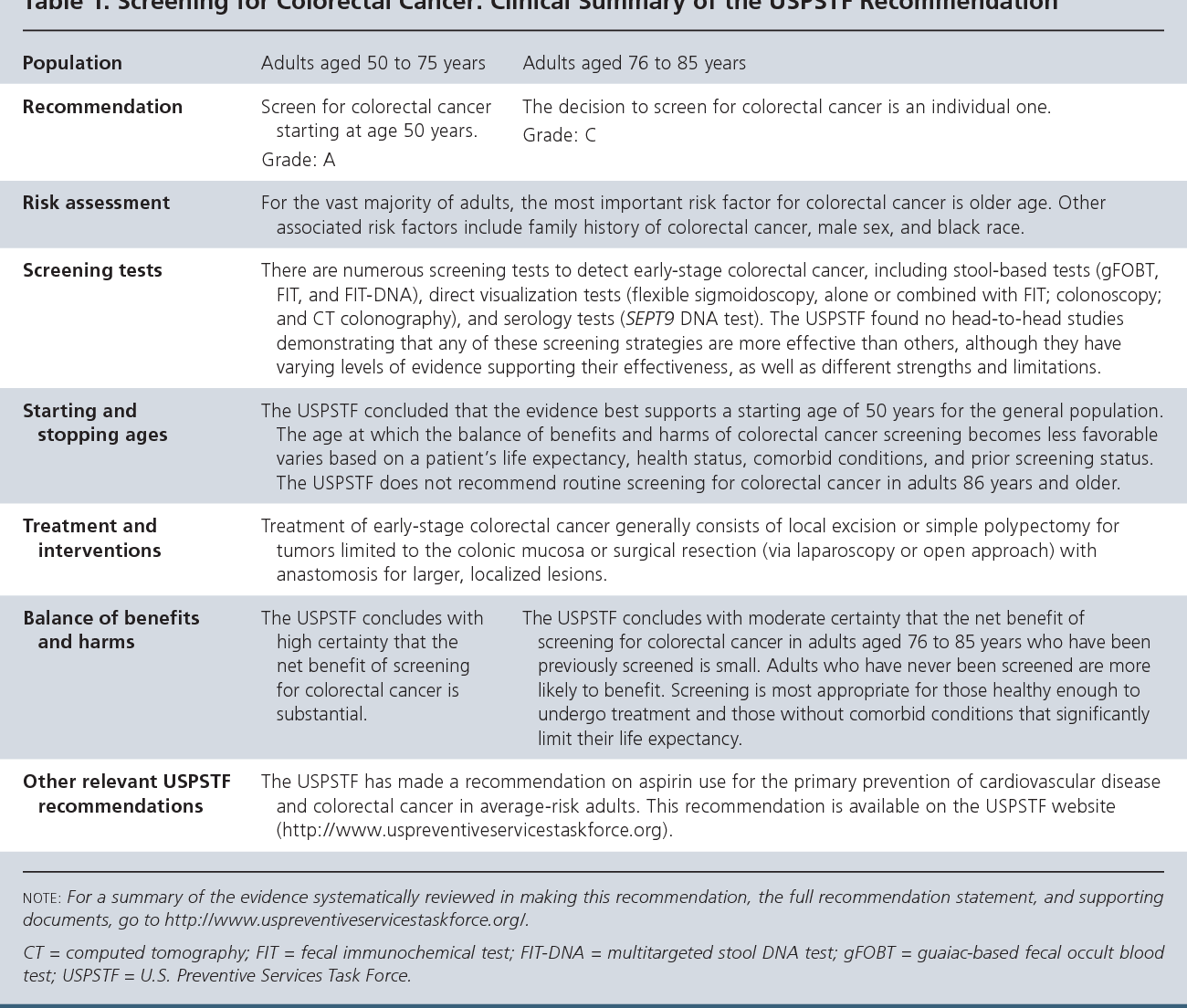 Pdf Screening For Colorectal Cancer Recommendation Statement Semantic Scholar