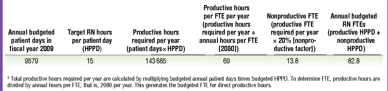 PDF] Using a nursing productivity committee to achieve cost