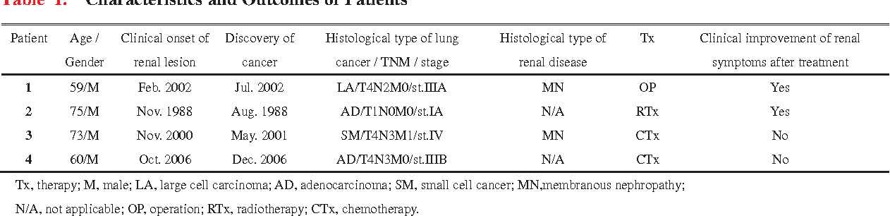 Pdf Paraneoplastic Nephrotic Syndrome In Patients With Lung Cancer Semantic Scholar