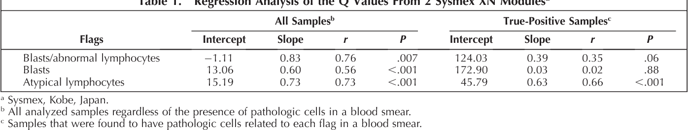 Evaluation of the Flagging Performance of the Hematology
