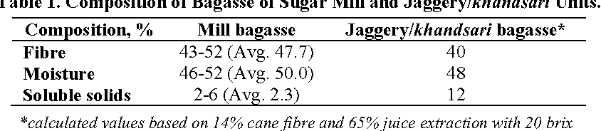 Table 3 from DETERMINATION OF MOISTURE CONTENT OF BAGASSE OF