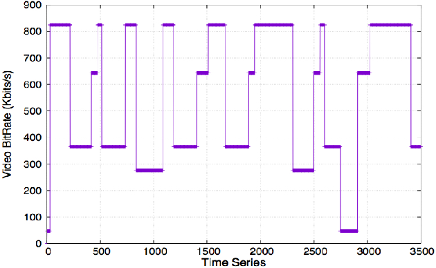 Figure 4 from Low delay MPEG DASH streaming over the WebRTC