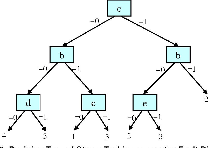 PDF] A Decision Tree Approach for Steam Turbine-Generator