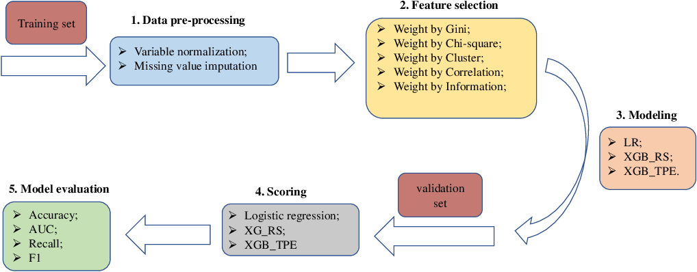 PDF] A XGBoost risk model via feature selection and Bayesian