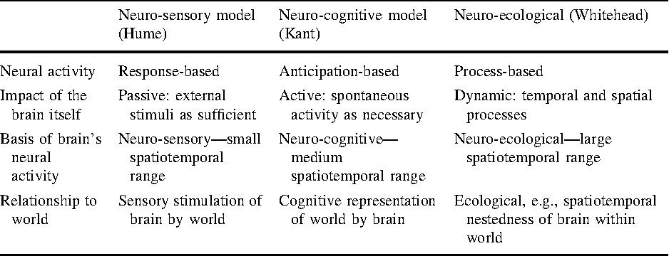 Neuroscience and Whitehead I: Neuro-ecological Model of