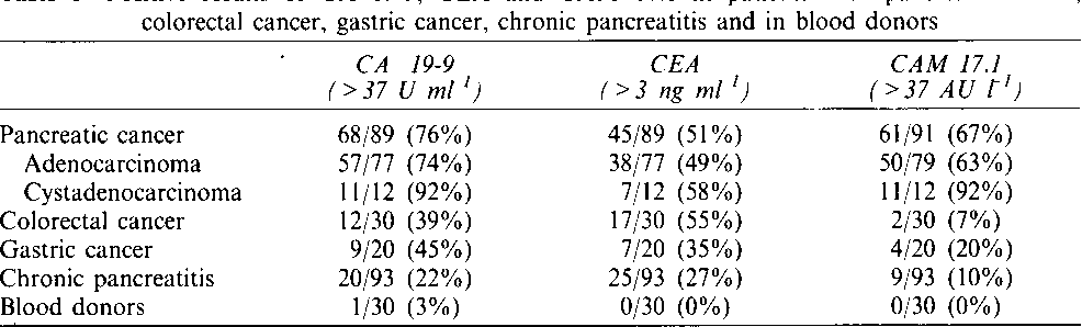 Table I From Cam 17 1 A New Diagnostic Marker In Pancreatic Cancer Semantic Scholar