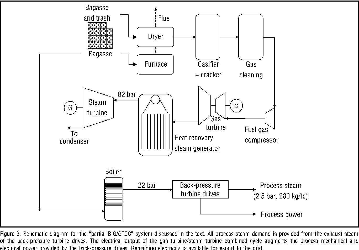 A review of biomass integrated-gasifier/gas turbine combined