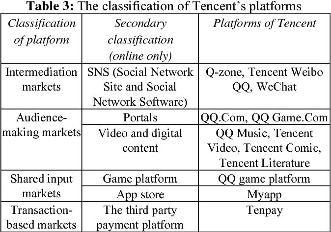 PDF] Multi-Platform Strategy : Tencent Case Study - Semantic