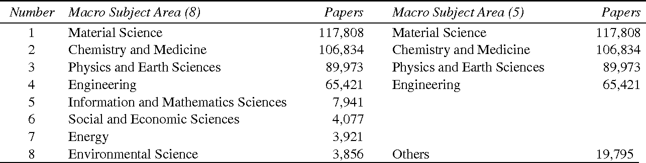 Table 2 from Evolutionary trends in nanotechnology studies