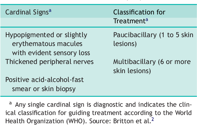 Table 1 from An Update : Definition , Pathogenesis