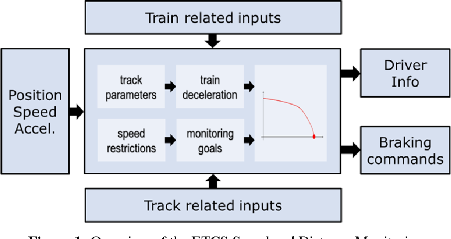 Figure 1 from Model-based Systems Engineering with Matlab