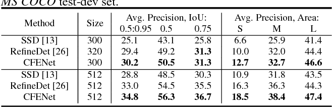 Table 1 from CFENet: An Accurate and Efficient Single-Shot