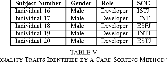 Table III from Towards the Understanding and Classification
