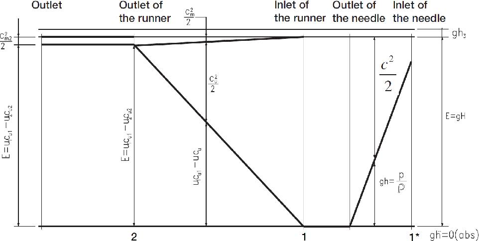 PDF] CFD Analysis of a Pelton Turbine in OpenFOAM - Semantic