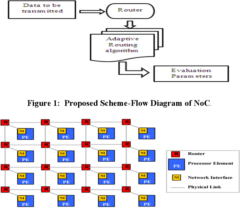 Pdf Signaling Approached Based Noc Architecture For Improving Quality Of Service Semantic Scholar