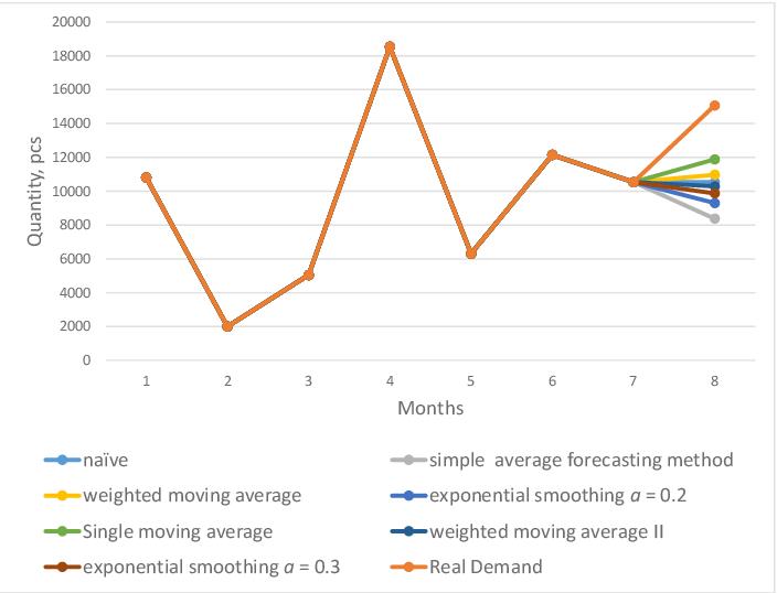 PDF] Case Study on Inventory Management Improvement