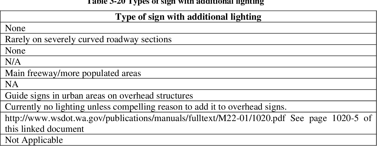 A review of KDOT overhead guide sign lighting policy | Semantic ...