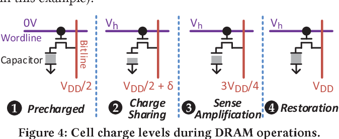 Reducing DRAM Latency via Charge-Level-Aware Look-Ahead