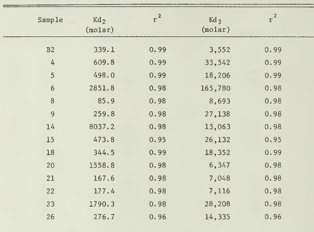 table 4.10