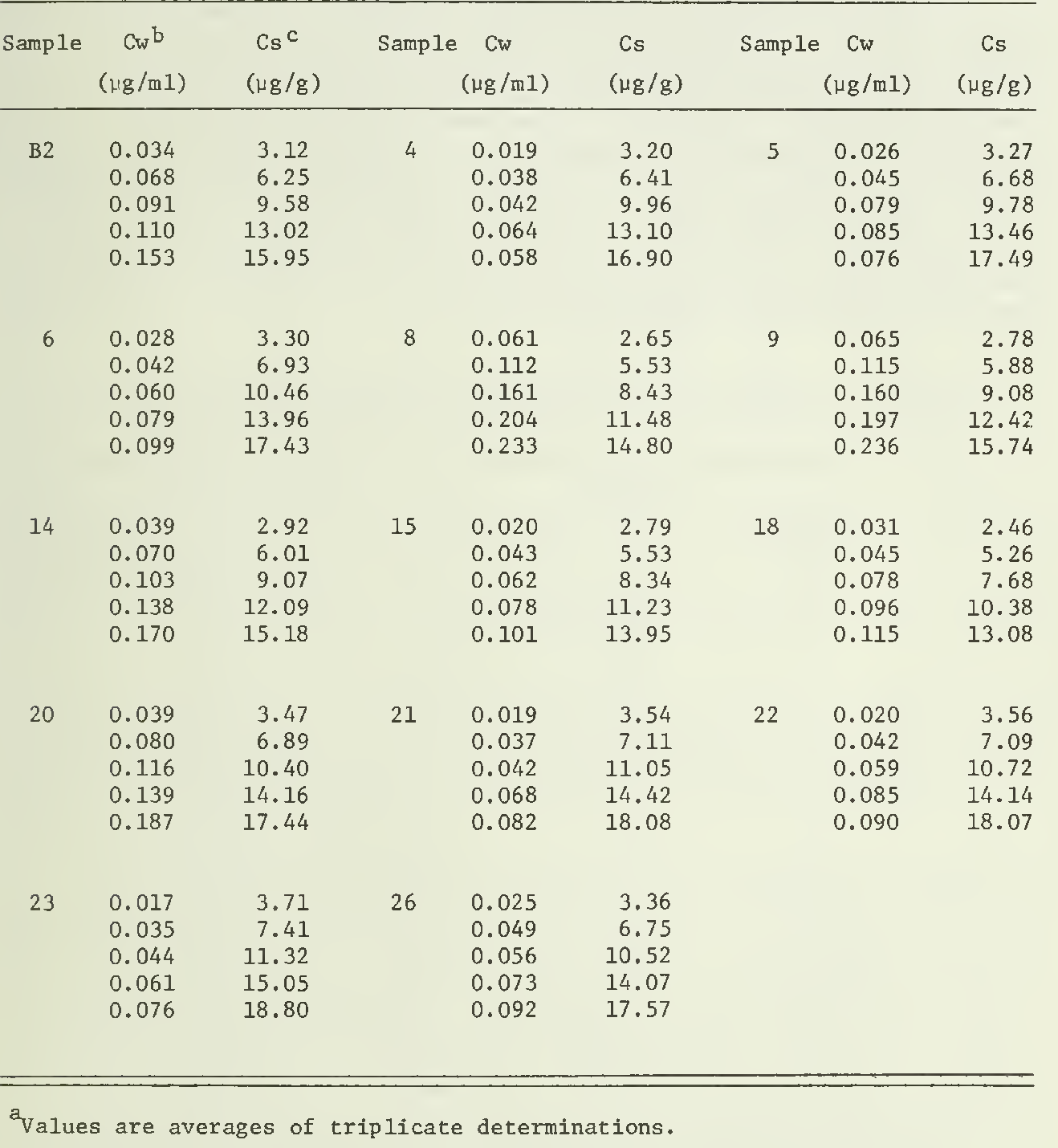 table 4.31