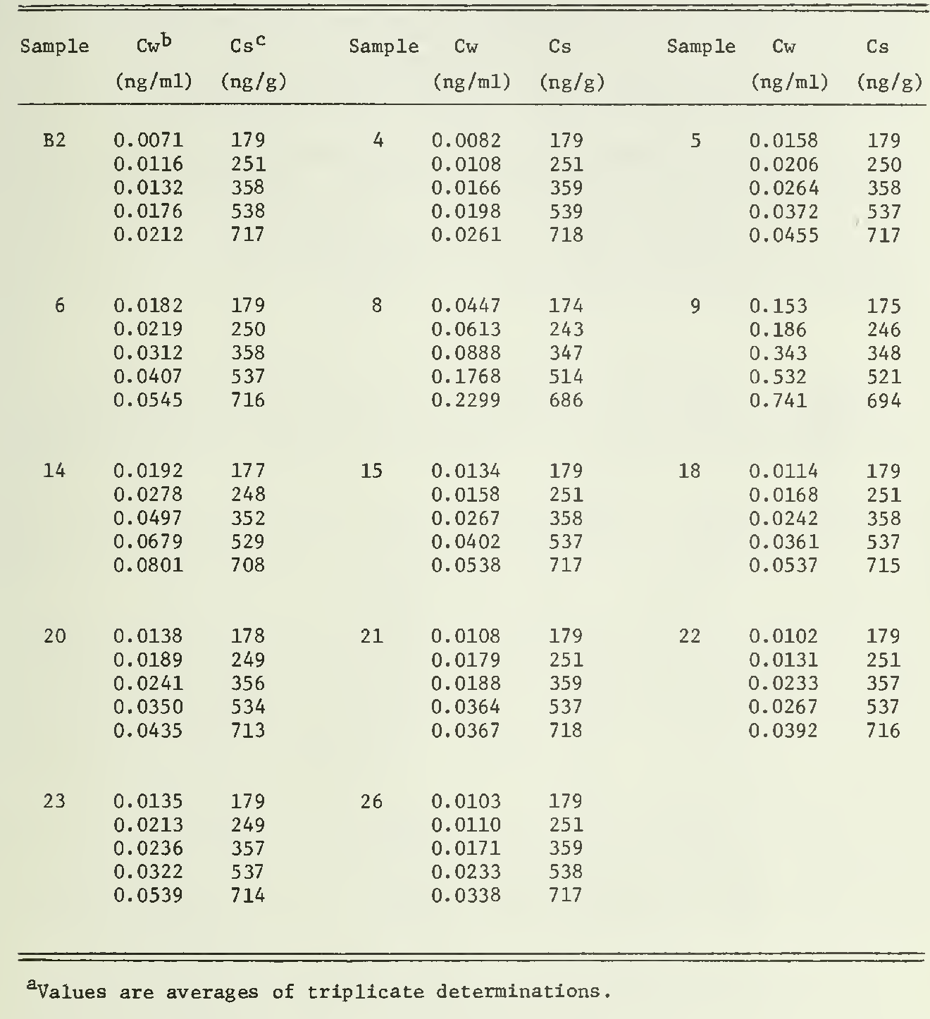 table 4.34