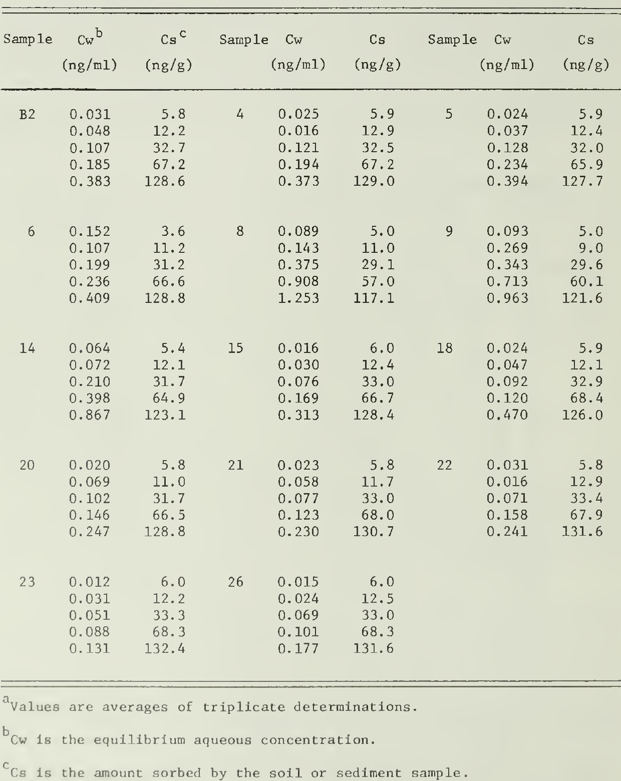 table 4.38