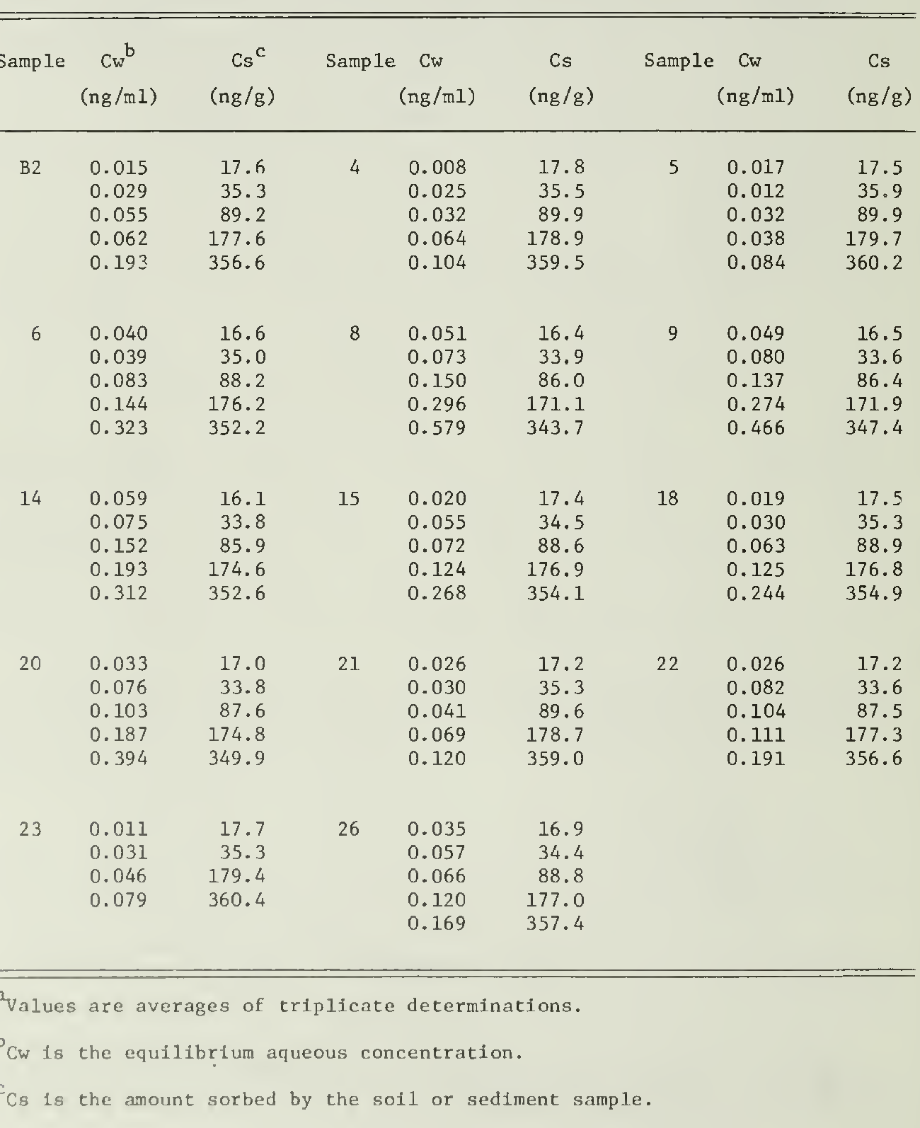 table 4.41
