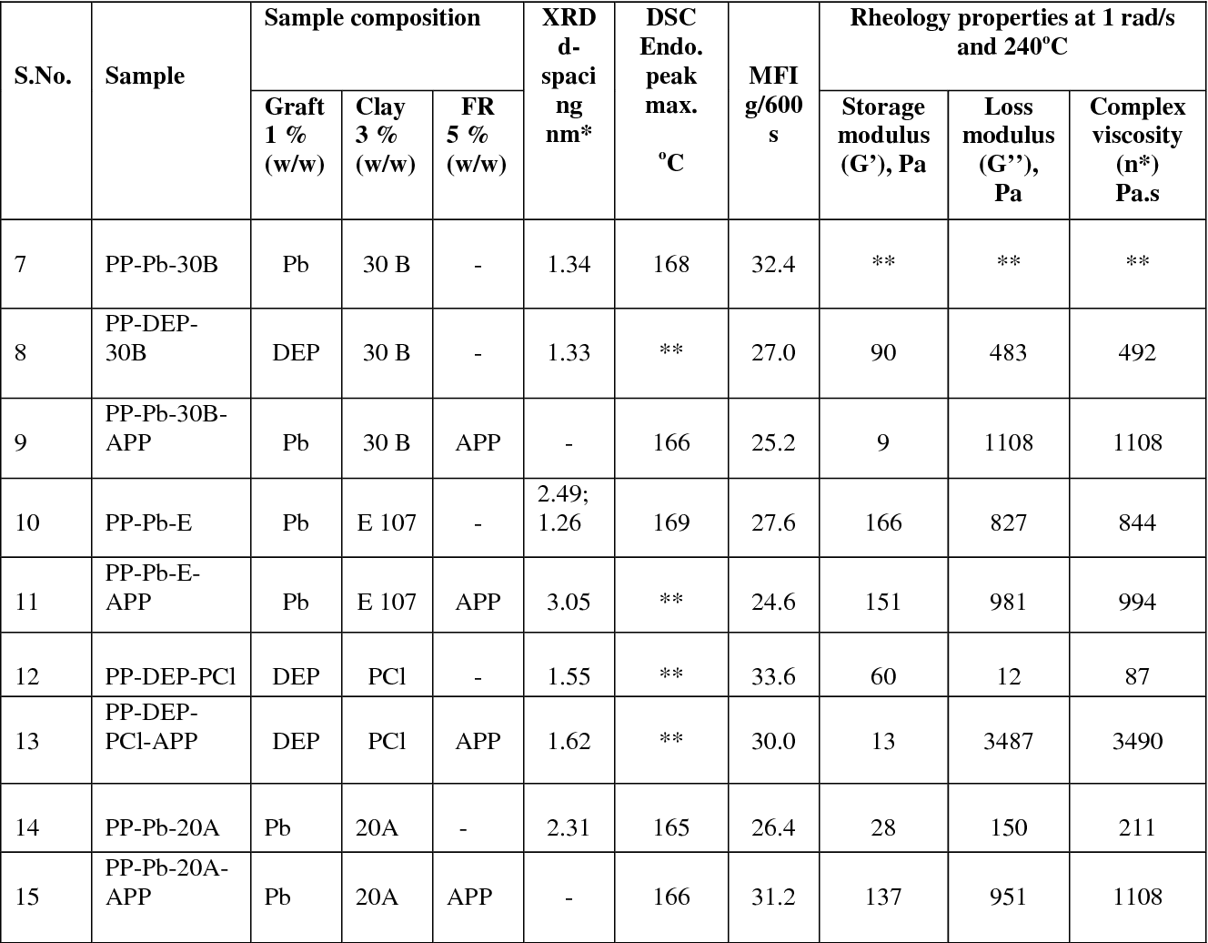 Table 2 from Polypropylene fibers containing dispersed clays