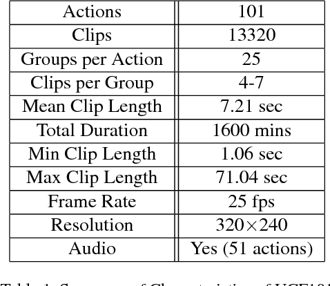 Table 1 from UCF101: A Dataset of 101 Human Actions Classes