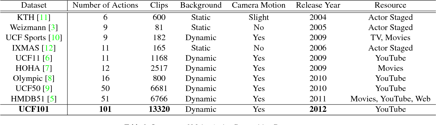 Table 2 from UCF101: A Dataset of 101 Human Actions Classes